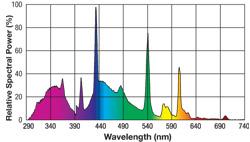 Repti Glo 5.0 spectrum